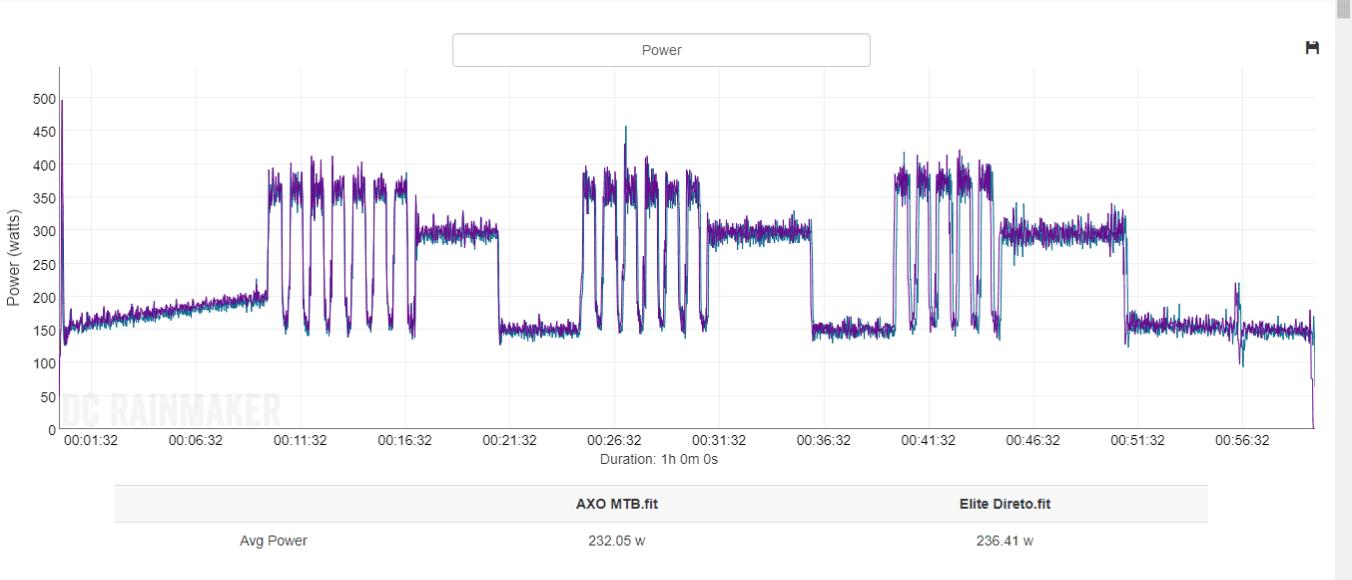 AXO vs Direto Power.png