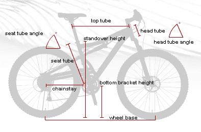 hur mäter man cykelram
