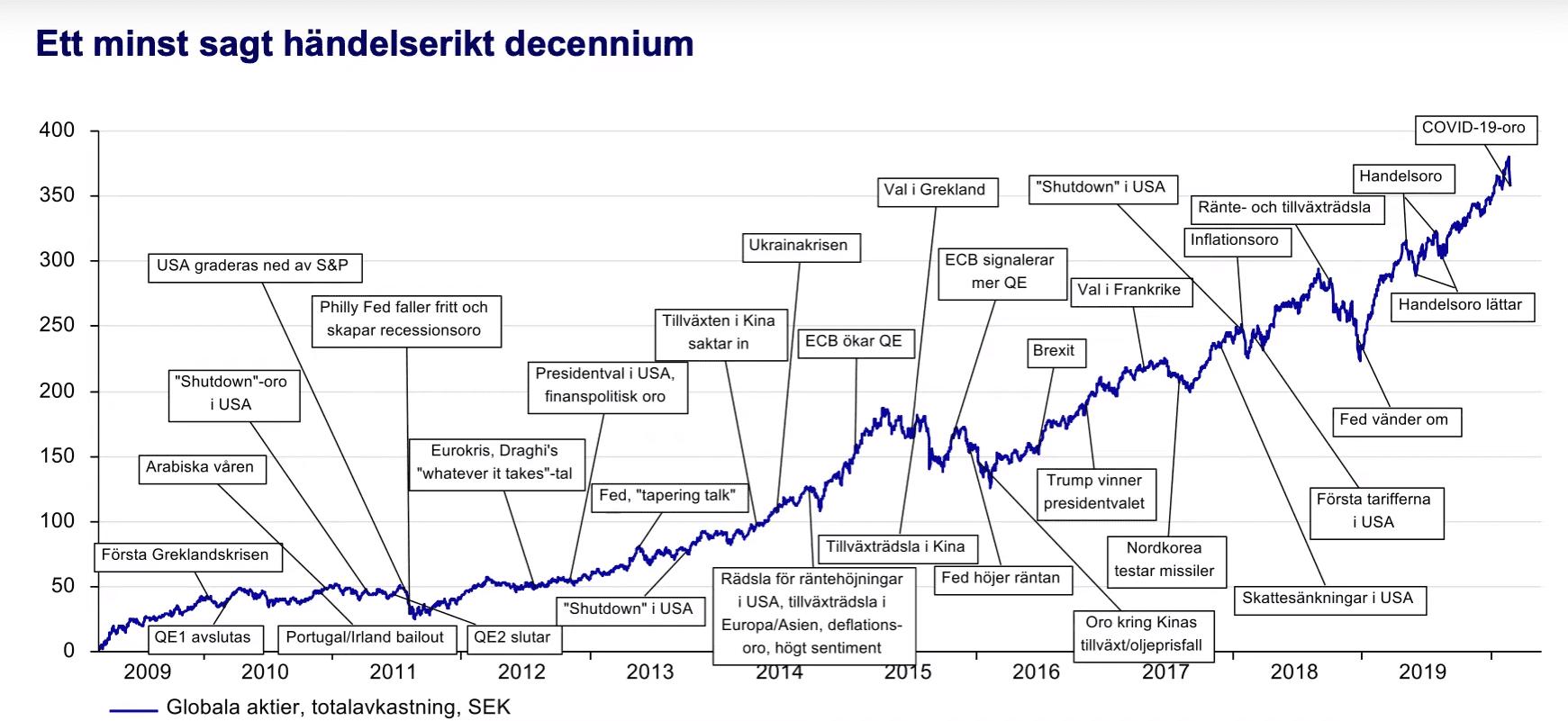 Börsutveckling 10 år.png