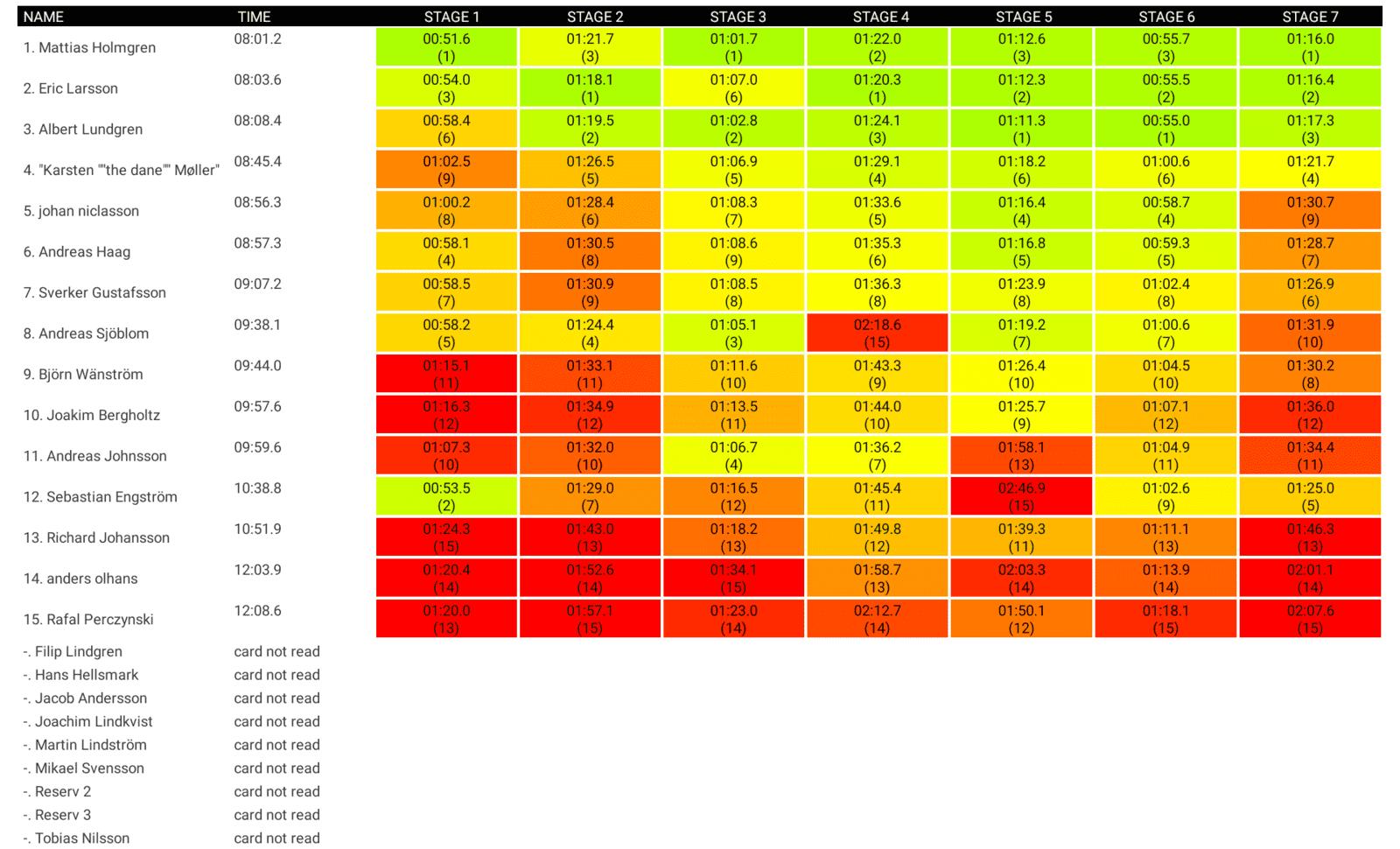 Hisingsparken2019_results.png