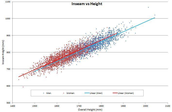 Inseam-v-Height-Graph.jpg