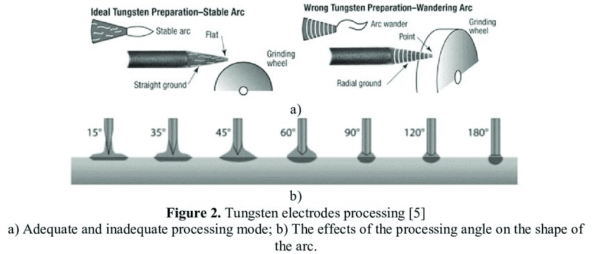 presents-the-appropriate-processing-mode-of-the-tungsten-electrode-and-the-effect-of-the.png