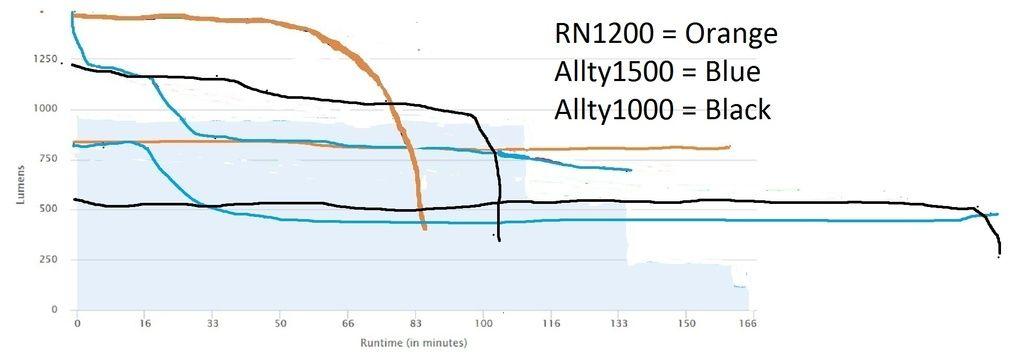 RN1200 Ranger 1400 Allty1500.jpg