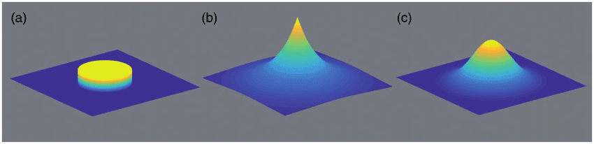 Various-point-spread-functions-PSFs-that-lead-to-blur-a-Slightly-simplified-PSF-for.png