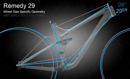 Geometrijämförelse mellan Remedy 26 och remedy 29. Foto: Trek