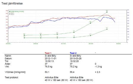 Jämförelse initialt test och uppföljningstest. Pulsutveckling ser lite märklig ut i graferna men det beror på den trådlösa pulsöverföringen. Aktivitus mäter också manuellt med en vanlig pulsklocka för att kontrollera att värdena stämmer.